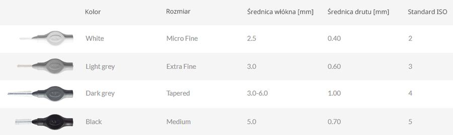 Rozmiary szczoteczek międzyzębowych Tandex Flexi Ultra Soft