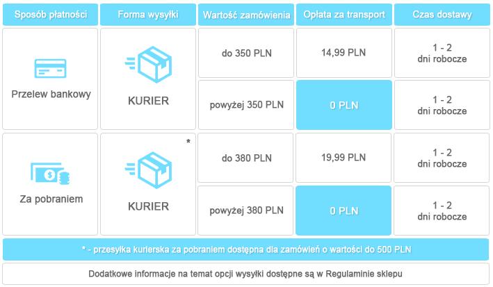 Tabela kosztów wysyłki zamówienia